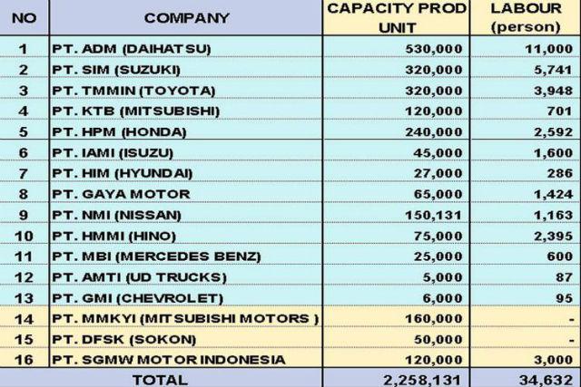 Berkat Wuling dan Sokon, Kapasitas Produksi Mobil Indonesia Jadi 2,2 Juta Unit