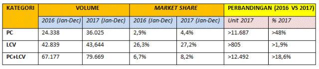 Review MMKSI: Pencapaian 2017, dan Optimisme di 2018