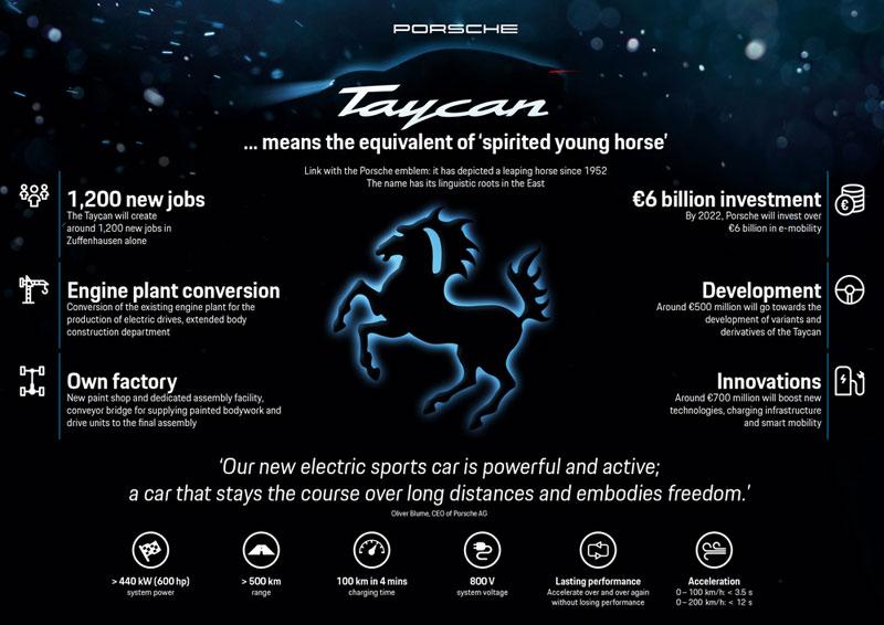 Porsche Taycan Telan Setengah Investasi Kendaraan Listrik